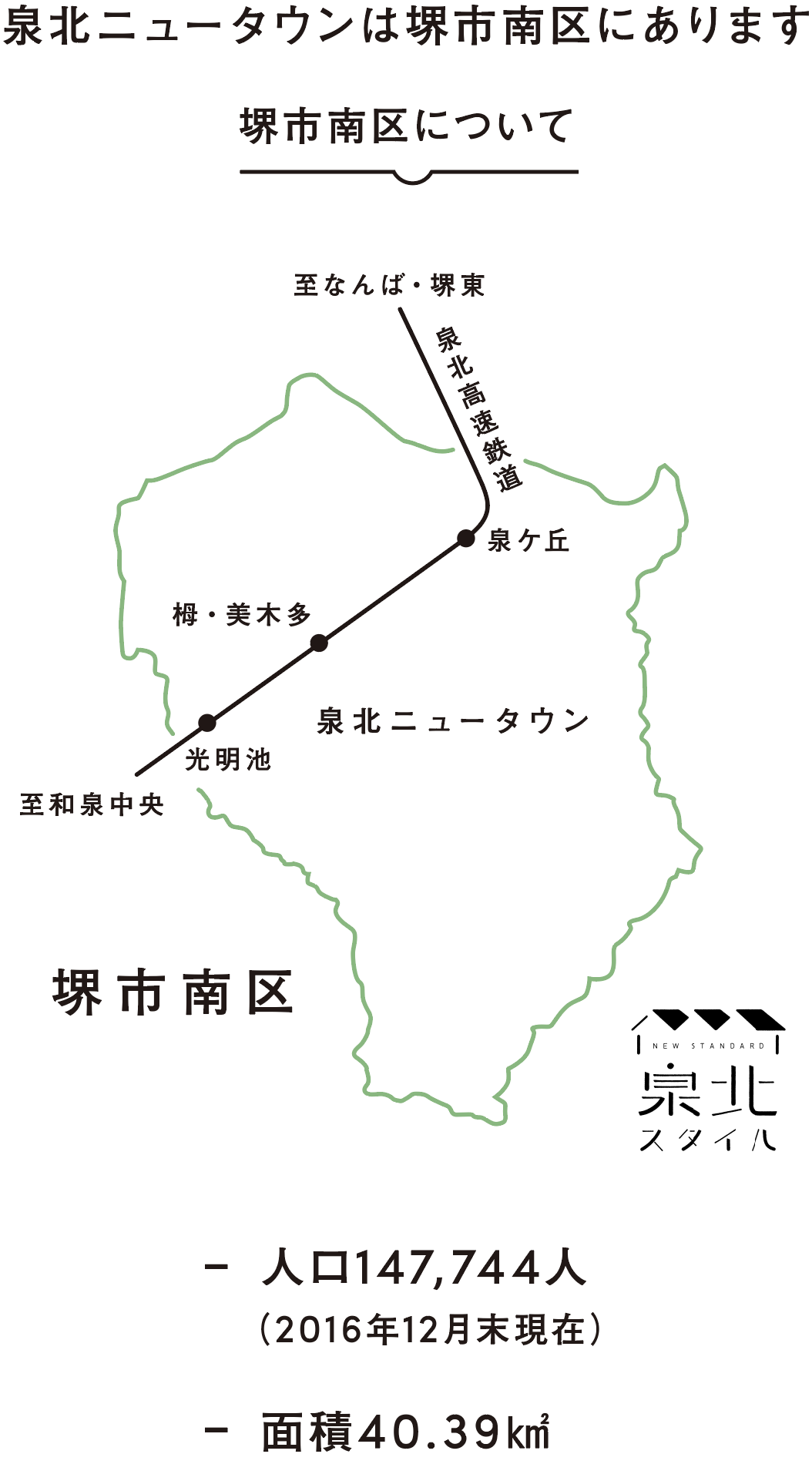 泉北ニュータウンは堺市南区にあります。 人口147,744人(2016年12月末現在) 面積40.39㎢